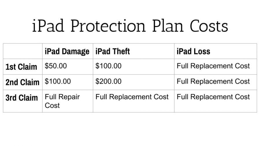 iPad Protection Plan Cost